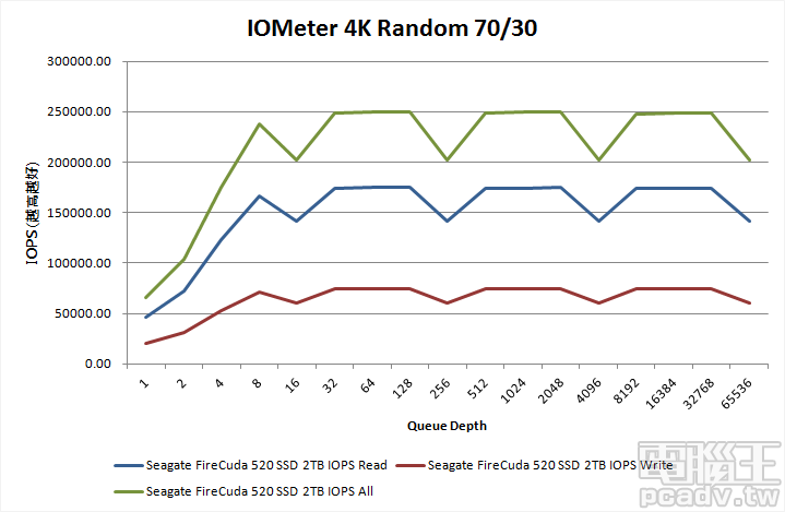 FireCuda 520 2TB 於佇列深度 32 以上,4K 隨機 70%讀取/30% 寫入的 IOPS 表現將近 250000IOPS,但於 16n佇列深度表現略微下降。