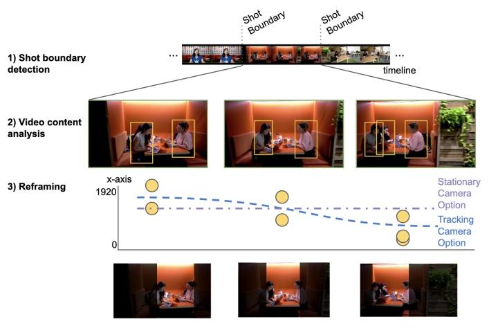 AutoFlip將處理過成拆分為偵測場景變化、追蹤物件、重新構圖�3個�驟。