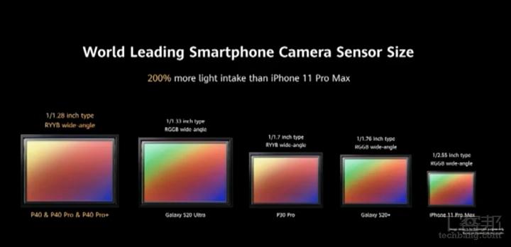 華為 P40/P40 Pro/P40 Pro+ 三機登場,最高五鏡頭、依舊沒有 Google 服務