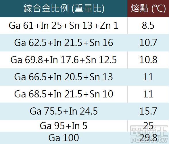 不同比例的鎵合金熔點列表。