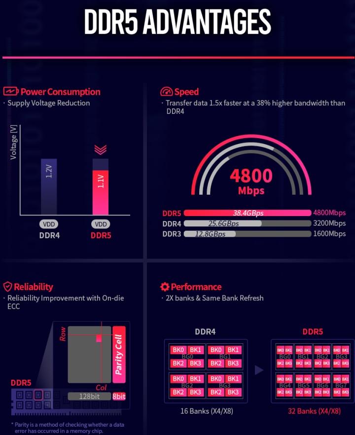 DDR5不但具有更高的效能,電力效率也更加出色。