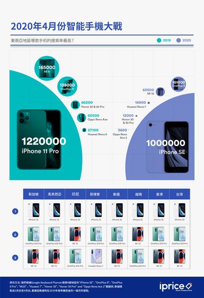 肺炎當前,iPhone SE仍是台灣手機市場最大贏家