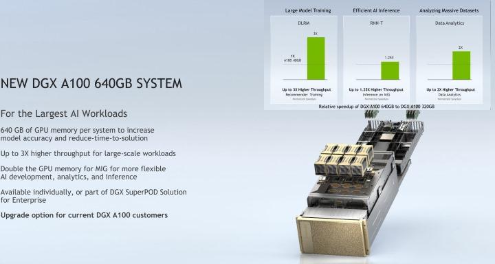 DGX A100 640GB的GPU記憶體也隨之成長至640GB。