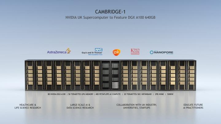 NVIDIA先前發表的Cambridge-1超級電腦就是以DGX A100 640GB建構而成。