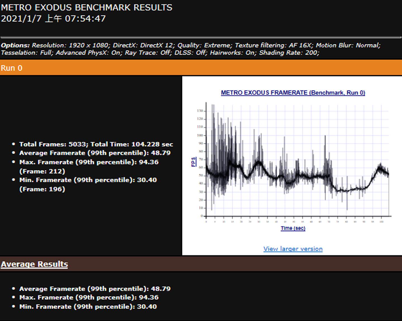 《戰慄深隧:流亡》開啟最高畫質的 Extreme 模式的跑分結果,平均幀數為 48.79。