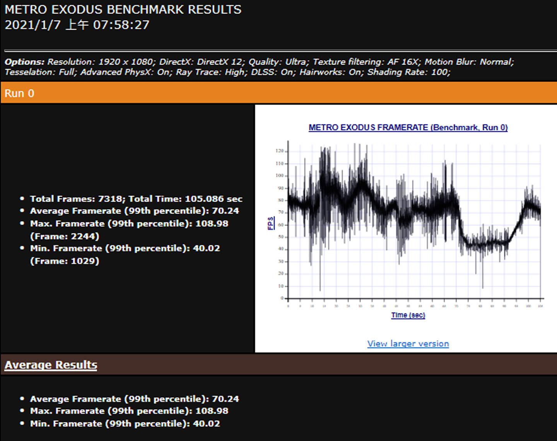 《戰慄深隧:流亡》開啟即時光線追蹤的 RTX 模式,平均偵數為 70.24。