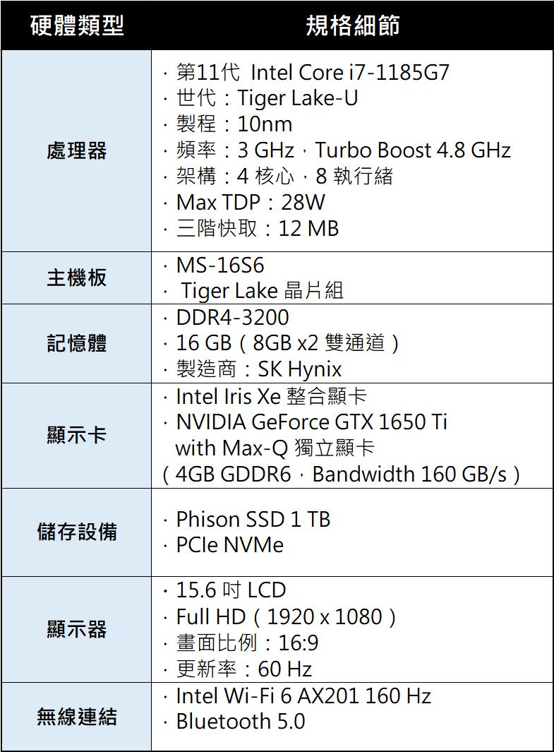 Summit E15 配置了 NVIDIA GeForce GTX 1650 Ti with Max-Q 獨顯,擁有進階的效能表現,除了符合遊戲需求,GPU 的 CUDA 加速功能也可運用在常見的影像設計、動畫、影音編輯與建築設計…等需求高效能應用上。