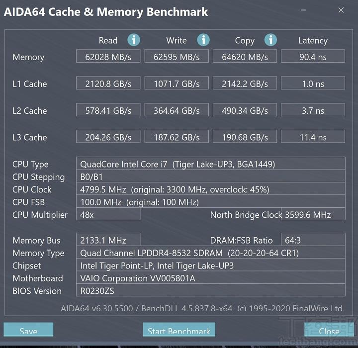 主要記憶體的效能測試結果為讀取 62,028 MB/s、寫入 62,595 MB/s、拷貝64,620 MB/s,延遲時序則為 90.4ns。