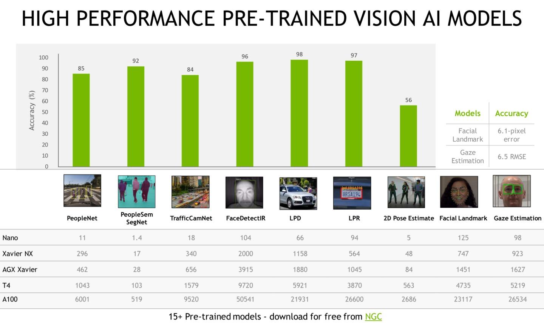 根具官方提供的數據,NVIDIA對於預先訓練模型的精確度持有相當信心。