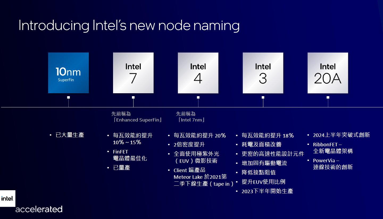 總結而言,Intel之後各世代的製程節點名稱為Intel 7、Intel 4、Intel 3、Intel 20A。