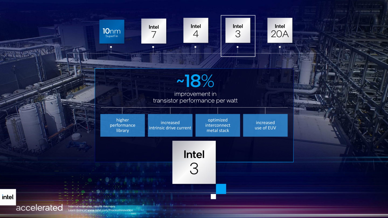 Intel 3製程節點將比Intel 4提高約18%電力效率。