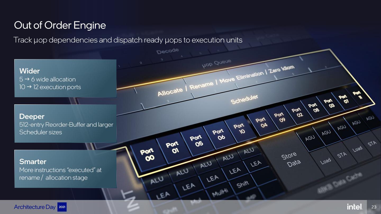 亂序引擎的每週期分派指令數由5條提升至6條,執行埠也從先前10個提升至12個。