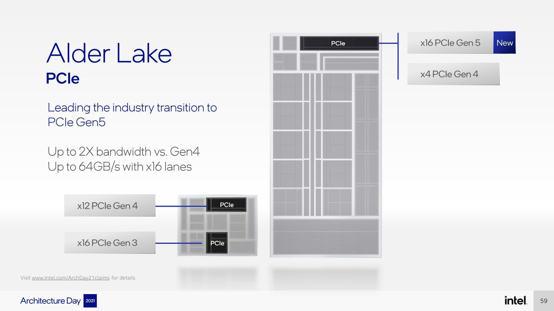 Alder Lake支援PCIe Gen5匯流排,16x插槽能提供64GB/s頻寬。