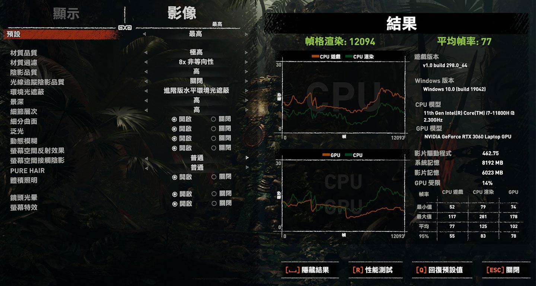 實際運行《古墓奇兵:暗影》效能實測,解析度為 Full HD,影像設置至「最高」並關閉光線追蹤,獲得平均幀數 77 的成績。