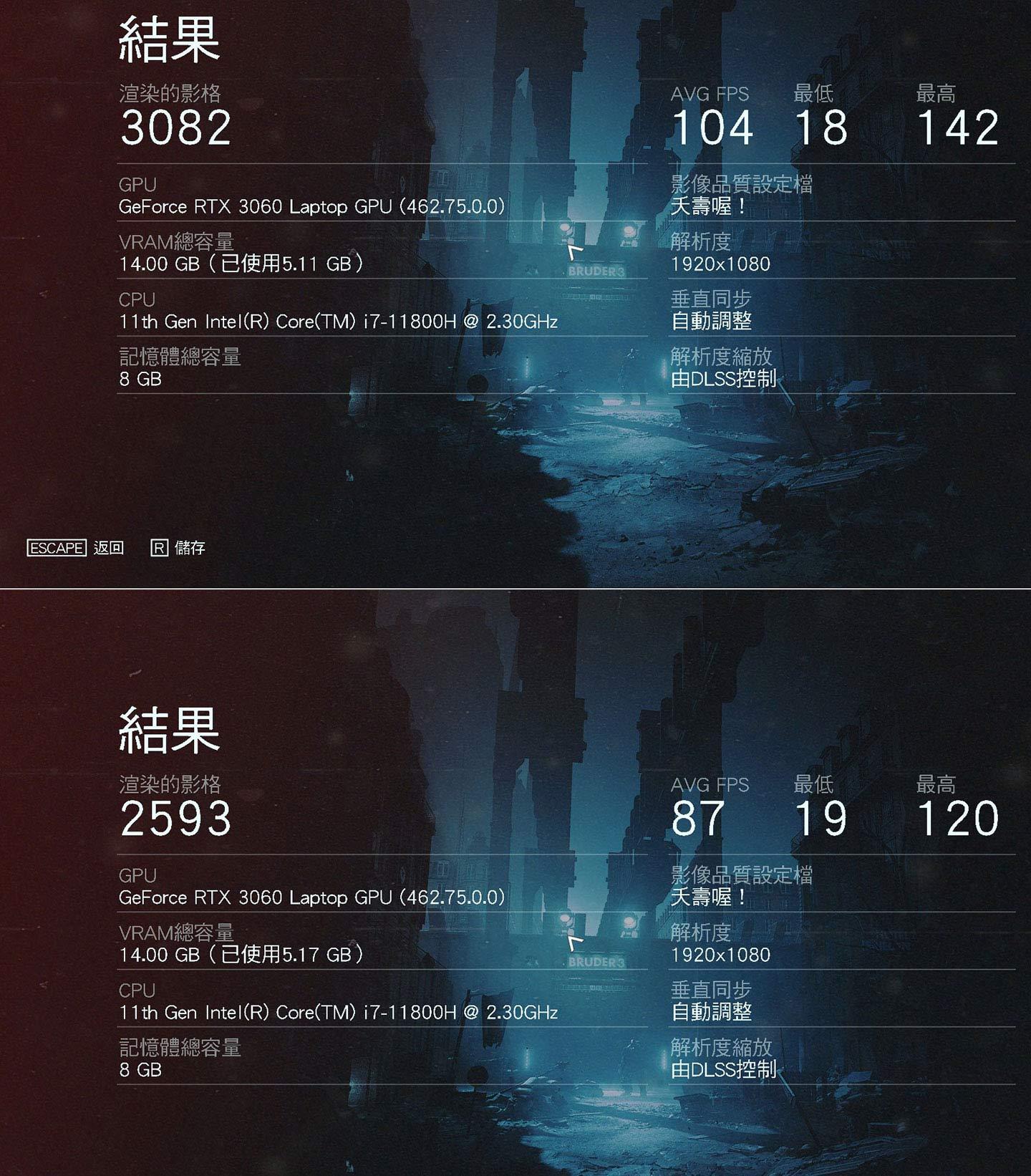 上述相同的設定,再開啟 DLSS,兩個實測場景平均獲得 104 與 87 幀數的成績。