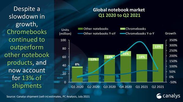 根據研究機構 Canalys 的全球PC出貨報告顯示,雖然 Chromebook 成長較前兩季緩,但成長幅度還是較其他筆電來得好。
