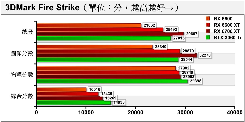在使用1920 x 1080解析度�配Direct X 11繪圖API的3DMark Fire Strike測試項目�,RX 6600的圖像分數與RX 6600 XT相比大約落後2成左右,與規格差距相近。