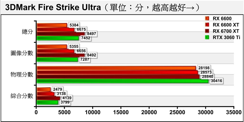 到了解析度為3840 x 2160的Fire Strike Ultra,對於RX 6600、RX 6600 XT這類以1080p解析度為目標的顯示卡來說有點吃力。