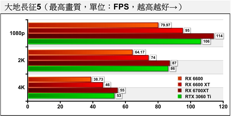 接下來在遊戲測試部分先看到《大地長征5》,RX 6600能夠滿足1080p解析度、最高畫質的效能需求,在2K解析度下FPS與RX 6600 XT一樣具有超過60幀的好表現。