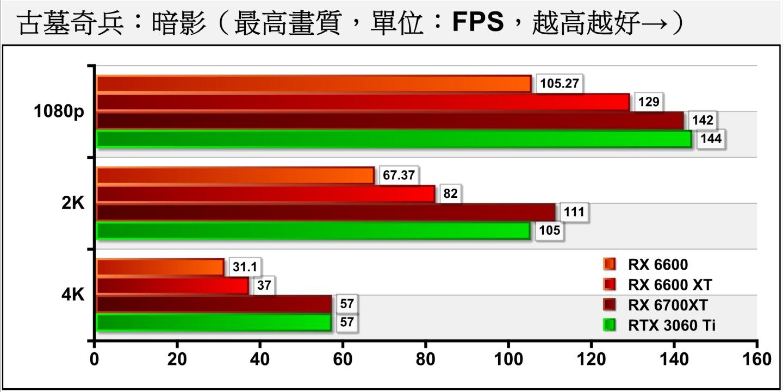 在《古墓奇兵:暗影》�,RX 6600不但能滿足1080p效能需求,也能越級滿足2K解析度。
