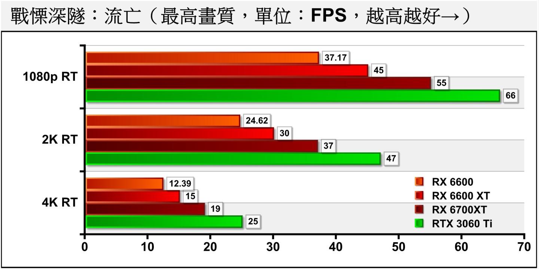 開啟光線追蹤後FPS效能大約對半砍,如果玩家能夠接受穩定30幀的畫面,也能在犧牲流暢度的條件下進行遊戲。