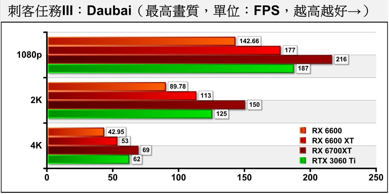 《刺客任務III》Dubai(杜拜)測試項目包含多種場景與NPC角色,整體繪圖負擔較低。RX 6600不但能滿足2K解析度需求,在4K解析度也有40幀以上的表現。