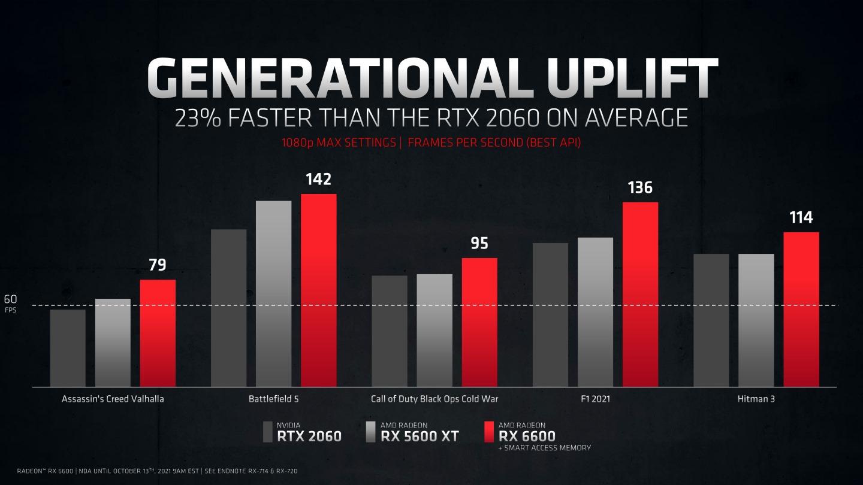 根據官方數據Radeon RX 6600的多款遊戲效能可以全面領先GeForce RTX 2060。