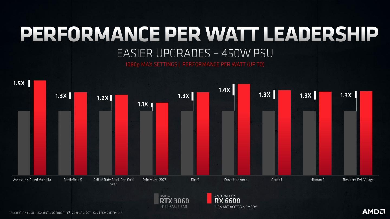 Radeon RX 6600的電力效率則領先GeForce RTX 3060。